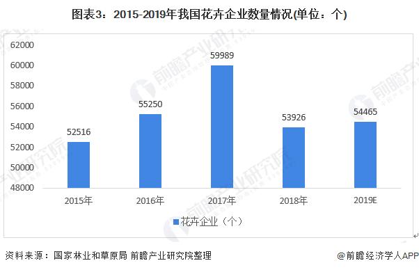 图表3:2015-2019年我国花卉企业数量情况(单位:个)