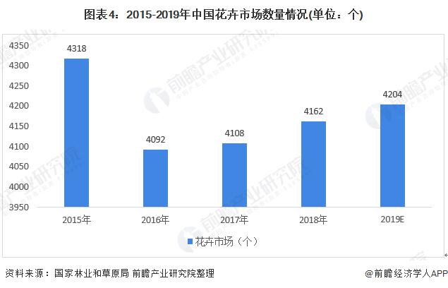 图表4:2015-2019年中国花卉市场数量情况(单位:个)