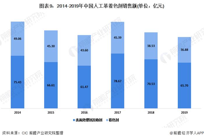 图表9:2014-2019年中国人工革着色剂销售额(单位:亿元)