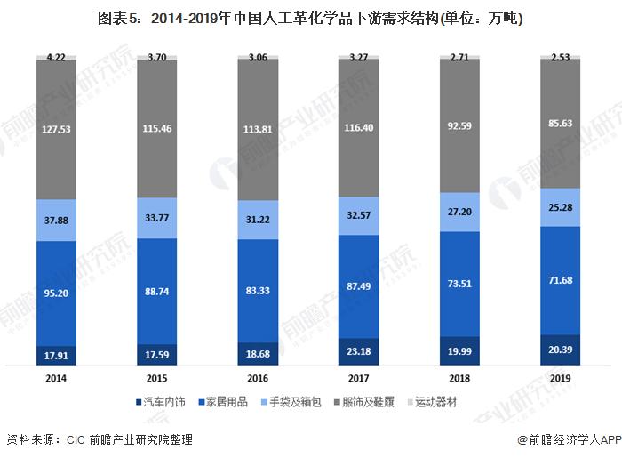 图表5:2014-2019年中国人工革化学品下游需求结构(单位:万吨)