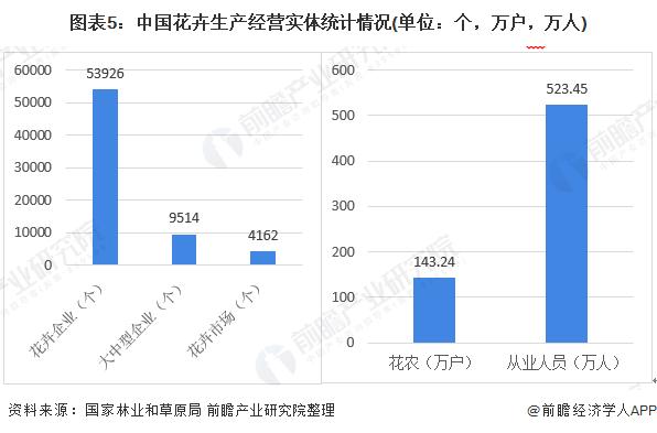 图表5:中国花卉生产经营实体统计情况(单位:个,万户,万人)