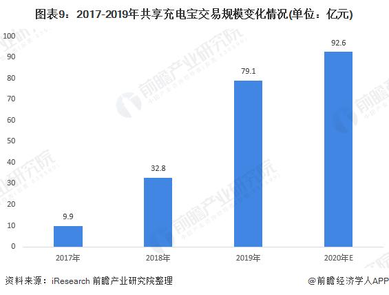 图表9:2017-2019年共享充电宝交易规模变化情况(单位:亿元)