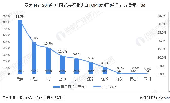 图表14:2019年中国花卉行业进口TOP10地区(单位:万美元,%)