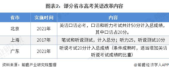 图表2:部分省市高考英语改革内容