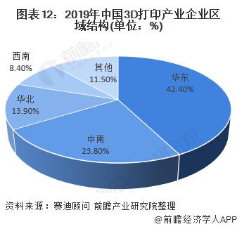 图表12:2019年中国3D打印产业企业区域结构(单位:%)