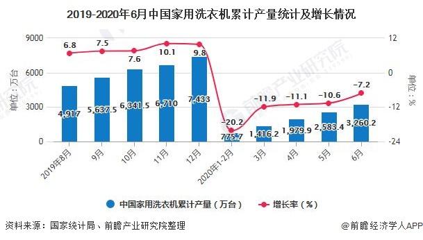 2019-2020年6月中国家用洗衣机累计产量统计及增长情况