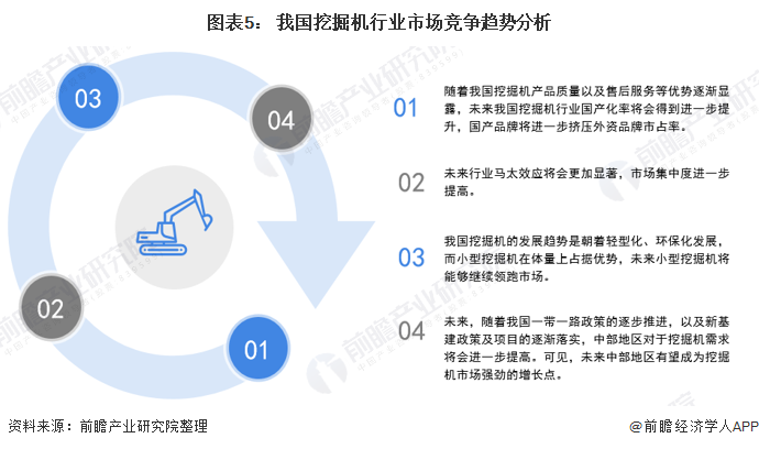 图表5: 我国挖掘机行业市场竞争趋势分析