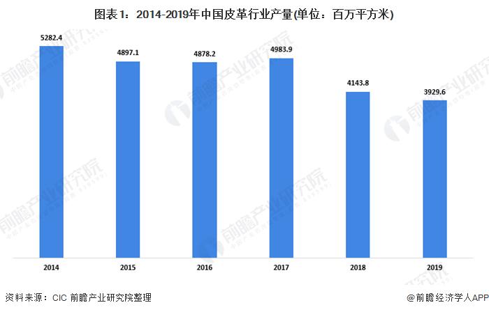 图表1:2014-2019年中国皮革行业产量(单位:百万平方米)