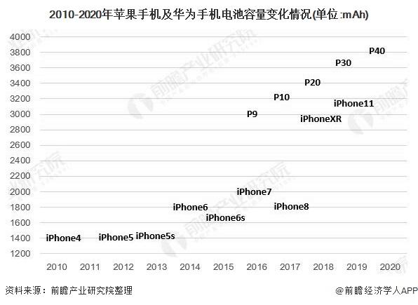 2010-2020年苹果手机及华为手机电池容量变化情况(单位:mAh)