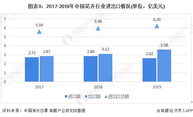 图表9:2017-2019年中国花卉行业进出口情况(单位:亿美元)