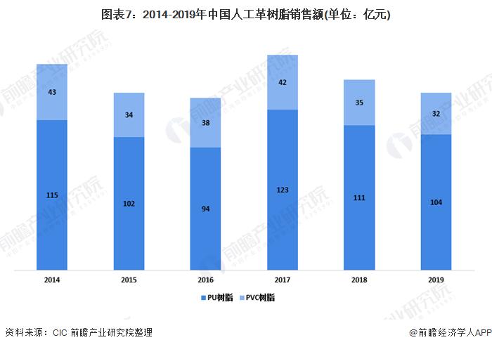 图表7:2014-2019年中国人工革树脂销售额(单位:亿元)