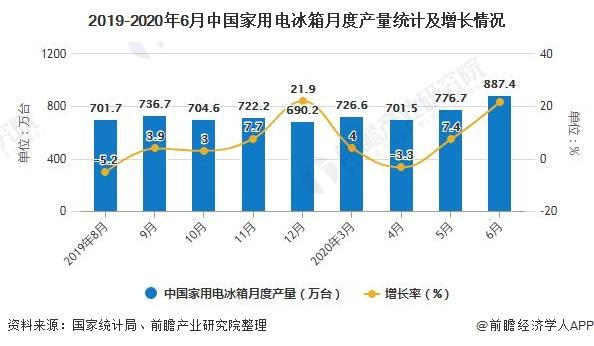 2019-2020年6月中国家用电冰箱月度产量统计及增长情况