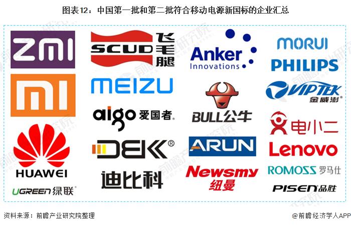 图表12:中国第一批和第二批符合移动电源新国标的企业汇总