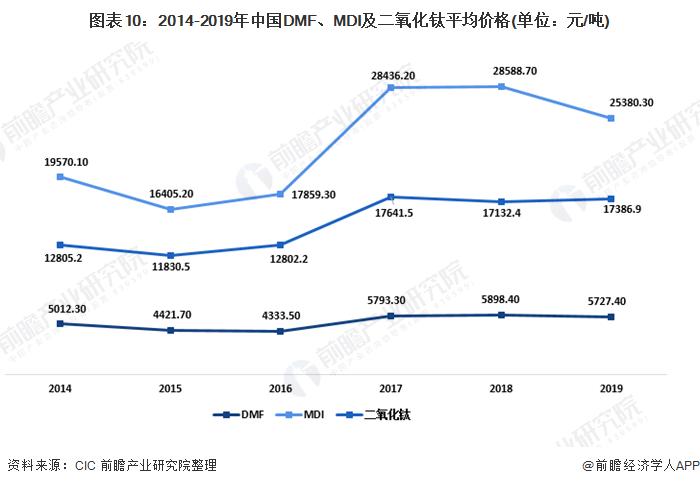 图表10:2014-2019年中国DMF、MDI及二氧化钛平均价格(单位:元/吨)