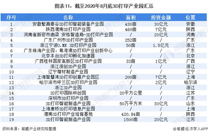 图表11:截至2020年8月底3D打印产业园汇总