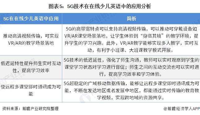 图表5:5G技术在在线少儿英语中的应用分析