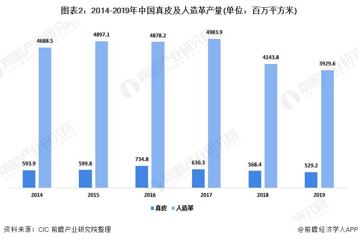 图表2:2014-2019年中国真皮及人造革产量(单位:百万平方米)