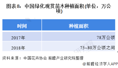图表8:中国绿化观赏苗木种植面积(单位:万公顷)