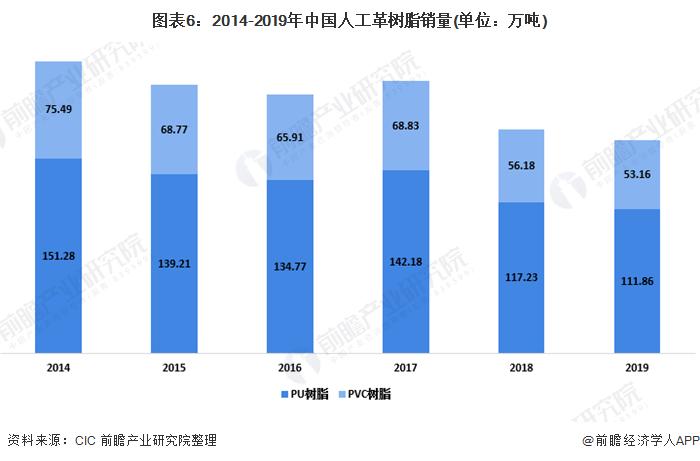图表6:2014-2019年中国人工革树脂销量(单位:万吨)