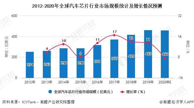 2012-2020年全球汽车芯片行业市场规模统计及增长情况预测