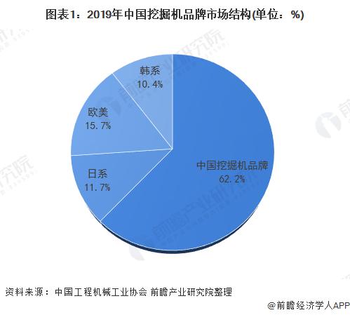 图表1:2019年中国挖掘机品牌市场结构(单位:%)