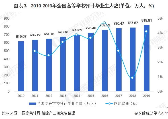 图表3:2010-2019年全国高等学校预计毕业生人数(单位:万人,%)