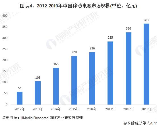 图表4:2012-2019年中国移动电源市场规模(单位:亿元)
