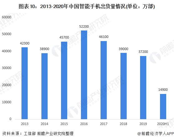 图表10:2013-2020年中国智能手机出货量情况(单位:万部)