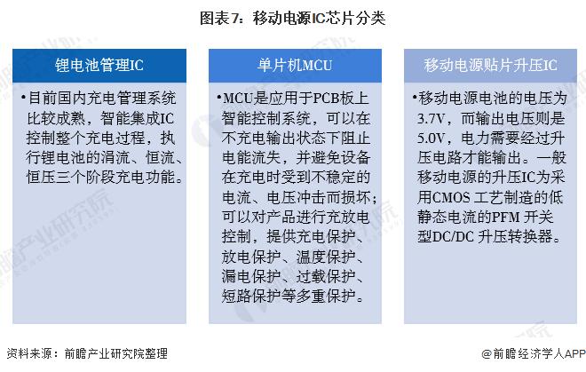 图表7:移动电源IC芯片分类