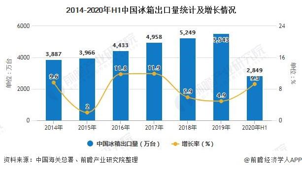 2014-2020年H1中国冰箱出口量统计及增长情况