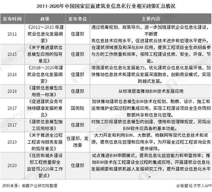 2011-2020年中国国家层面建筑业信息化行业相关政策汇总情况