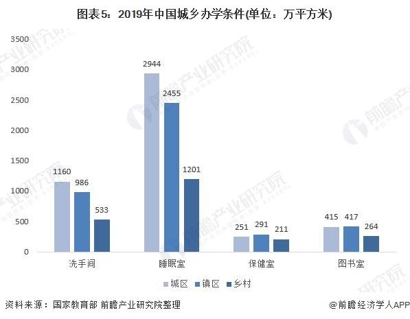 图表5:2019年中国城乡办学条件(单位:万平方米)
