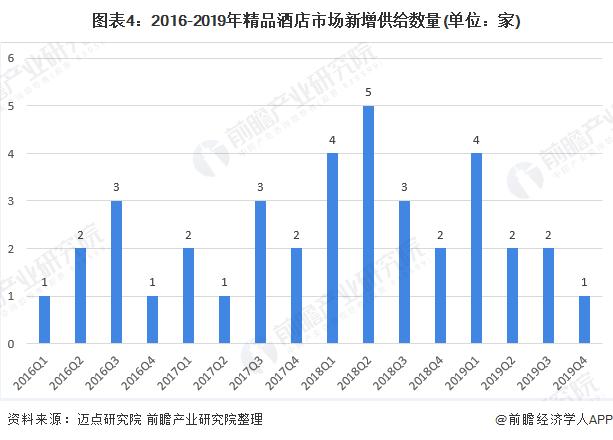 图表4:2016-2019年精品酒店市场新增供给数量(单位:家)