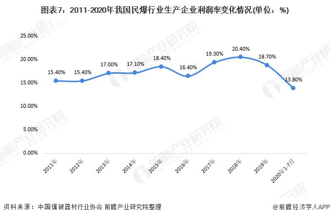 图表7:2011-2020年我国民爆行业生产企业利润率变化情况(单位:%)