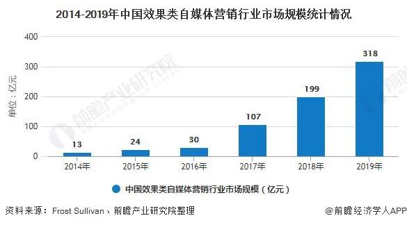 2014-2019年中国效果类自媒体营销行业市场规模统计情况
