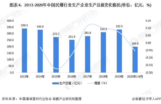 图表4:2013-2020年中国民爆行业生产企业生产总值变化情况(单位:亿元,%)