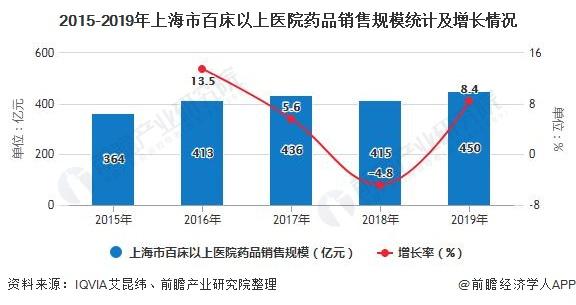 2015-2019年上海市百床以上医院药品销售规模统计及增长情况
