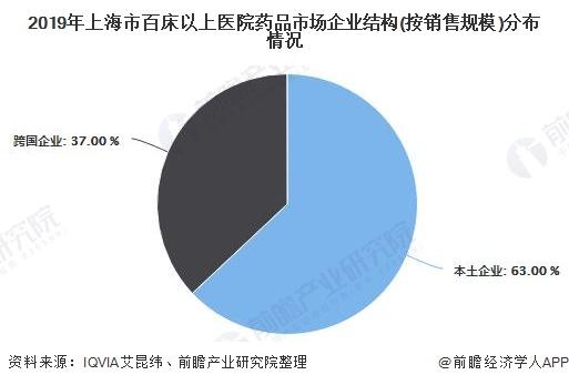 2019年上海市百床以上医院药品市场企业结构(按销售规模)分布情况