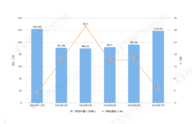 2020年7月前浙江省塑料制品产量及增长情况图