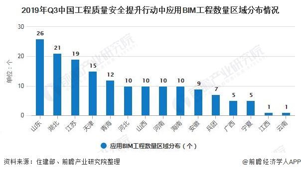 2019年Q3中国工程质量安全提升行动中应用BIM工程数量区域分布情况