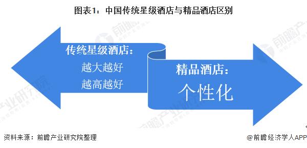 图表1:中国传统星级酒店与精品酒店区别