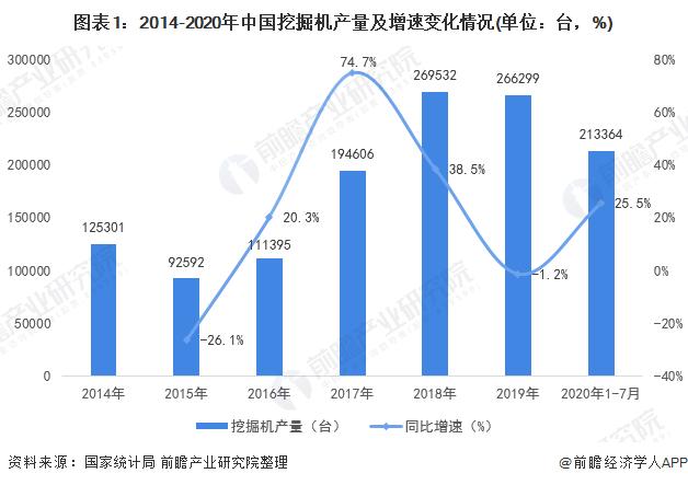 图表1:2014-2020年中国挖掘机产量及增速变化情况(单位:台,%)