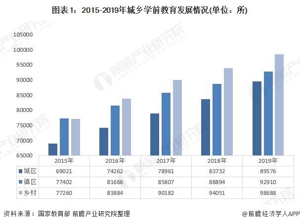 图表1:2015-2019年城乡学前教育发展情况(单位:所)
