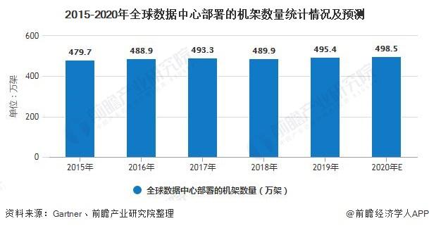 2015-2020年全球数据中心部署的机架数量统计情况及预测