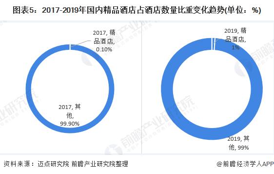 图表5:2017-2019年国内精品酒店占酒店数量比重变化趋势(单位:%)