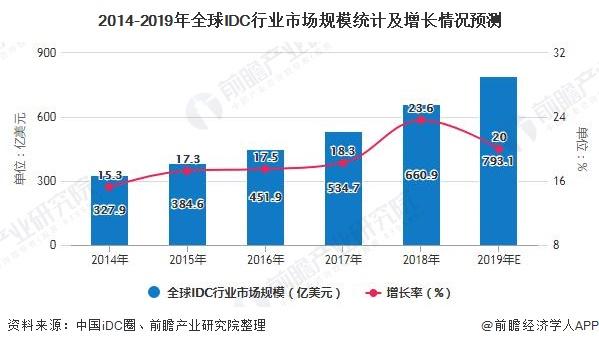 2014-2019年全球IDC行业市场规模统计及增长情况预测