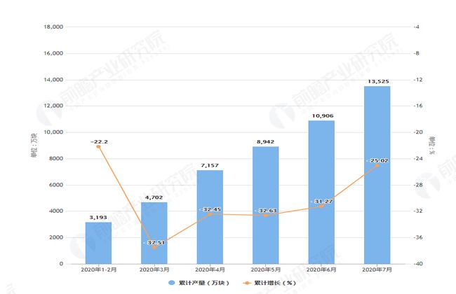 2020年7月前黑龙江省集成电路产量及增长情况表