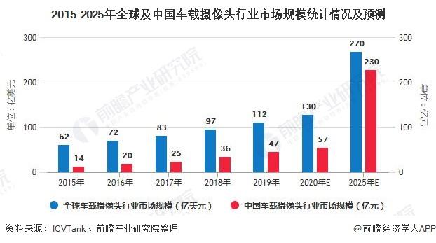 2015-2025年全球及中国车载摄像头行业市场规模统计情况及预测