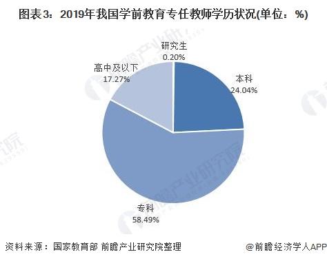图表3:2019年我国学前教育专任教师学历状况(单位:%)
