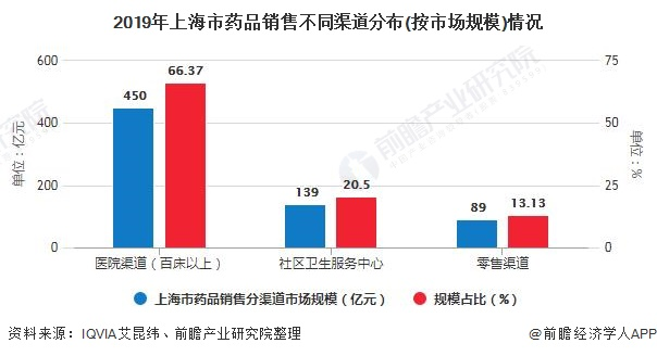 2019年上海市药品销售不同渠道分布(按市场规模)情况